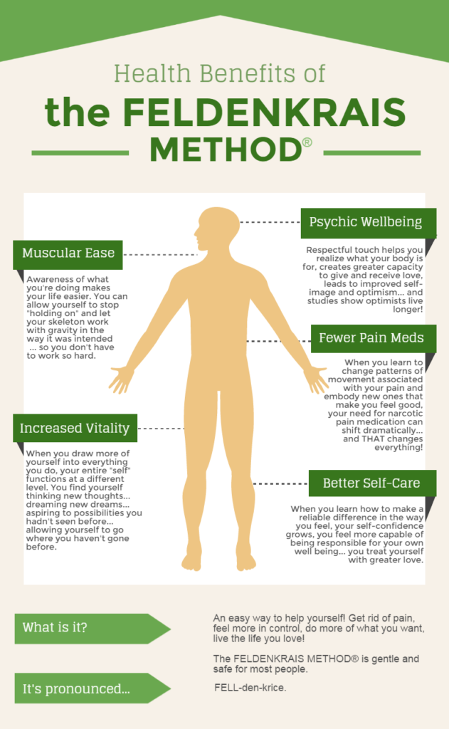 feldenkrais method infographic